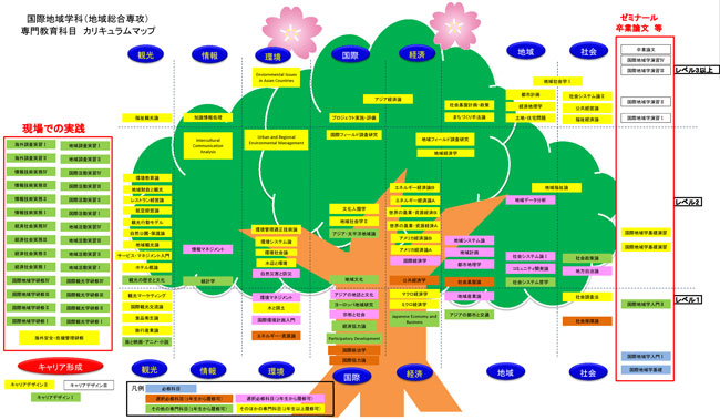 Curriculum map of Department of Regional Development StudiesRegional Studies Course
