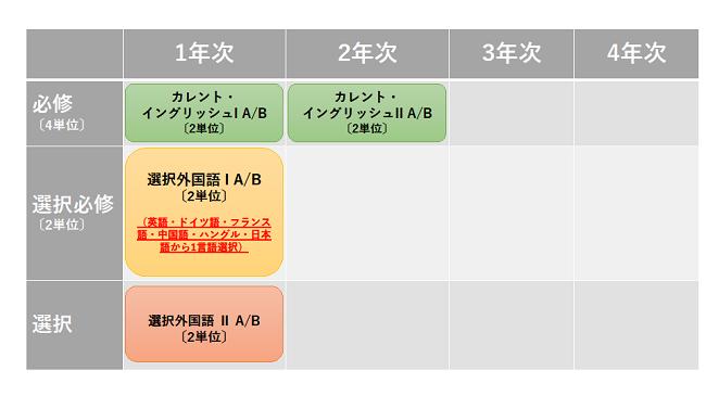 外国語教育の取り組み(2021年度以降第1部入学生対象) | Toyo University