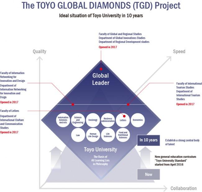 Toyo Universitys Tgd Project Toyo University