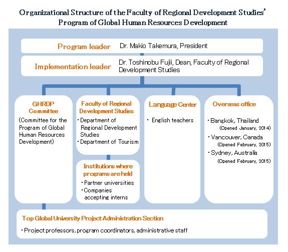 Organizational chart   東洋大学